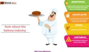 How to develop a business plan for a bakery